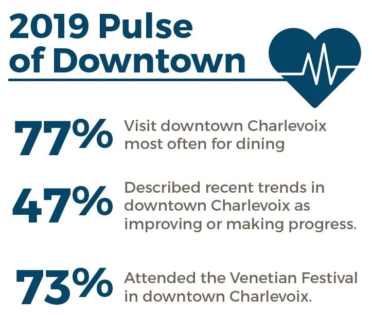 pulse of downtown